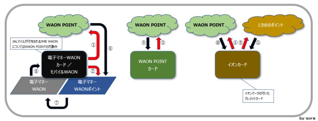 イオングループのポイント制度