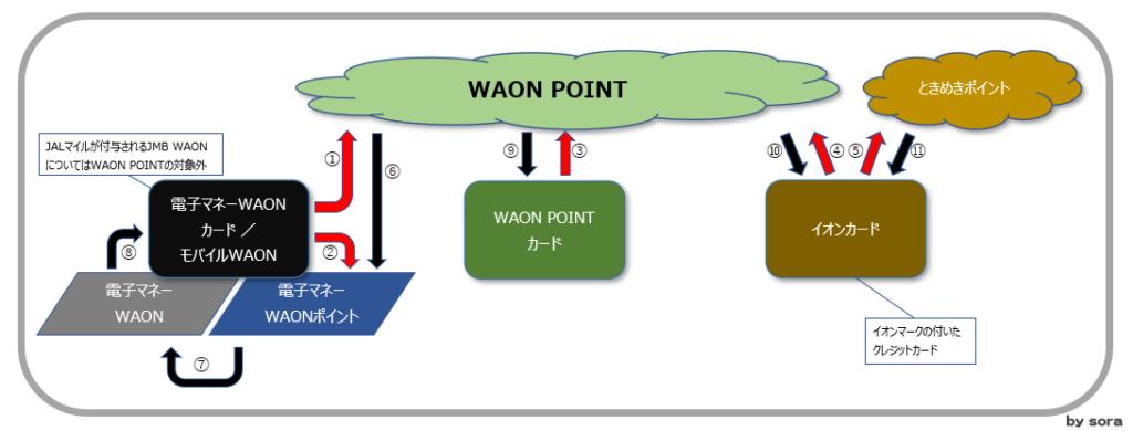 イオングループのポイント制度(WAON POINTをまとめた場合)